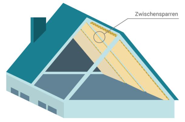Bei der Zwischensparrendämmung werden meist Dämmmatten zwischen den Sparren eingefügt.