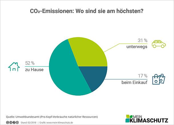CO2-Emissionen - Wo sind sie am höchsten?