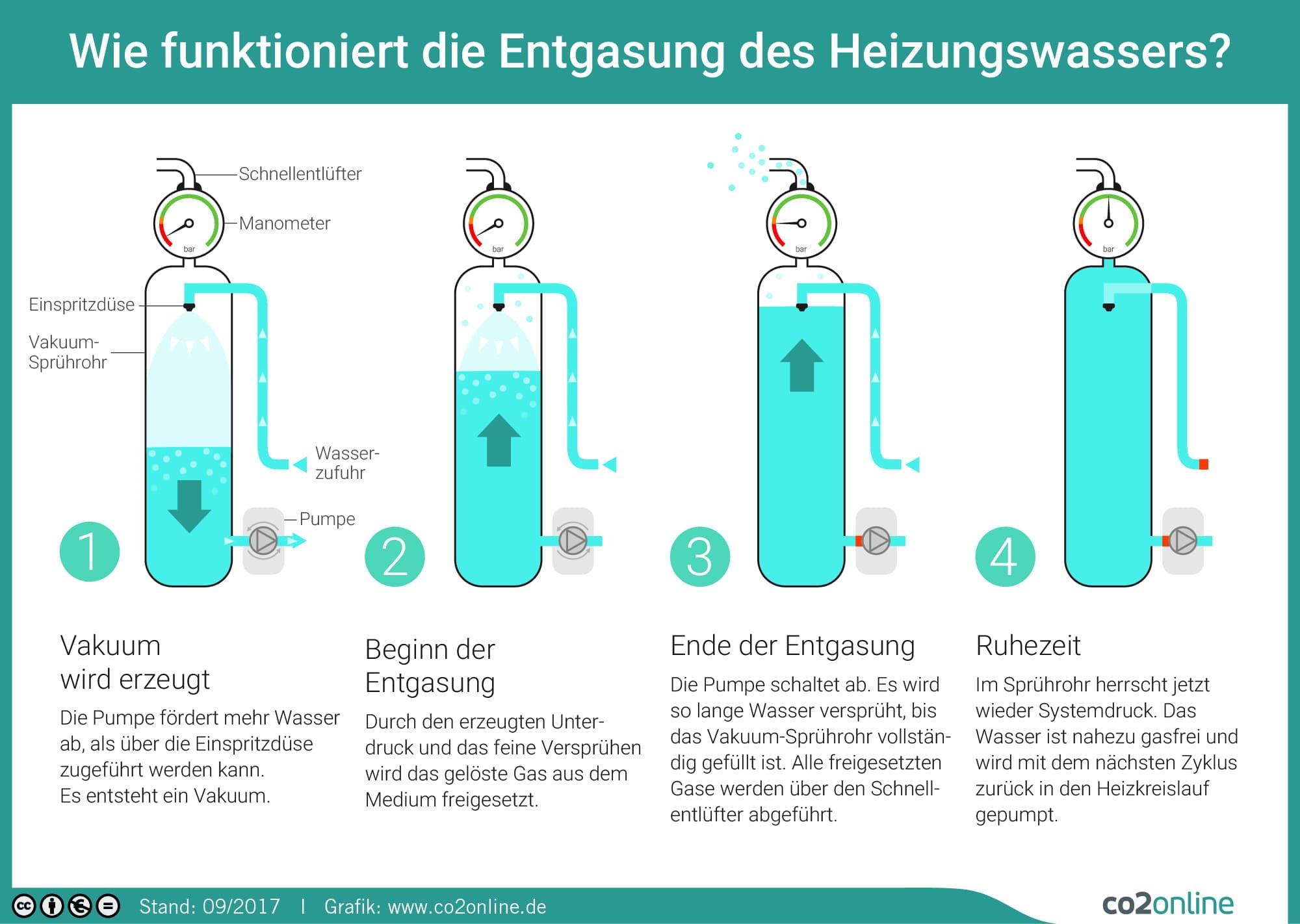 Niedlich Wie Funktioniert Ein Kohlekessel Ideen - Der Schaltplan ...