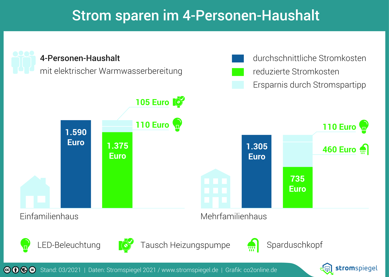 Stromverbrauch im 4-Personen-Haushalt: Infos ...