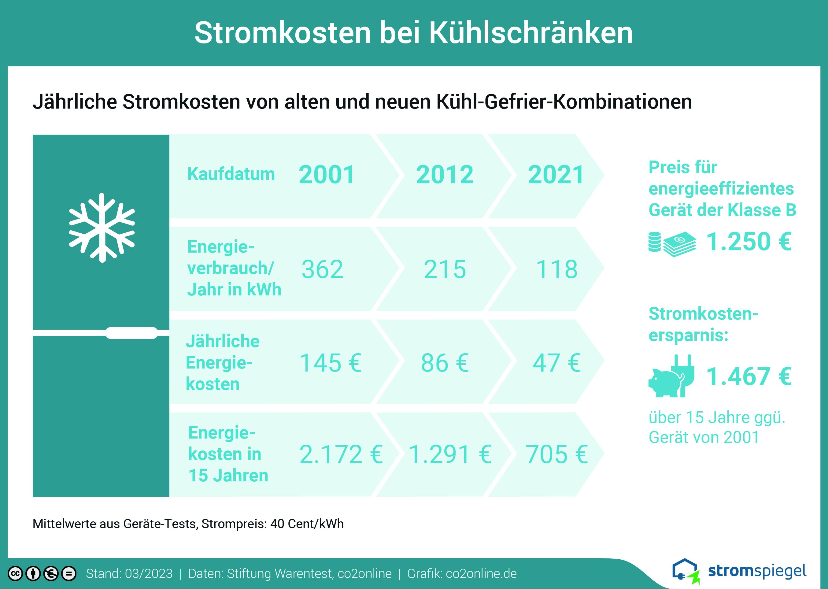 Stromkosten bei Kühl Gefrier Kombinationen
