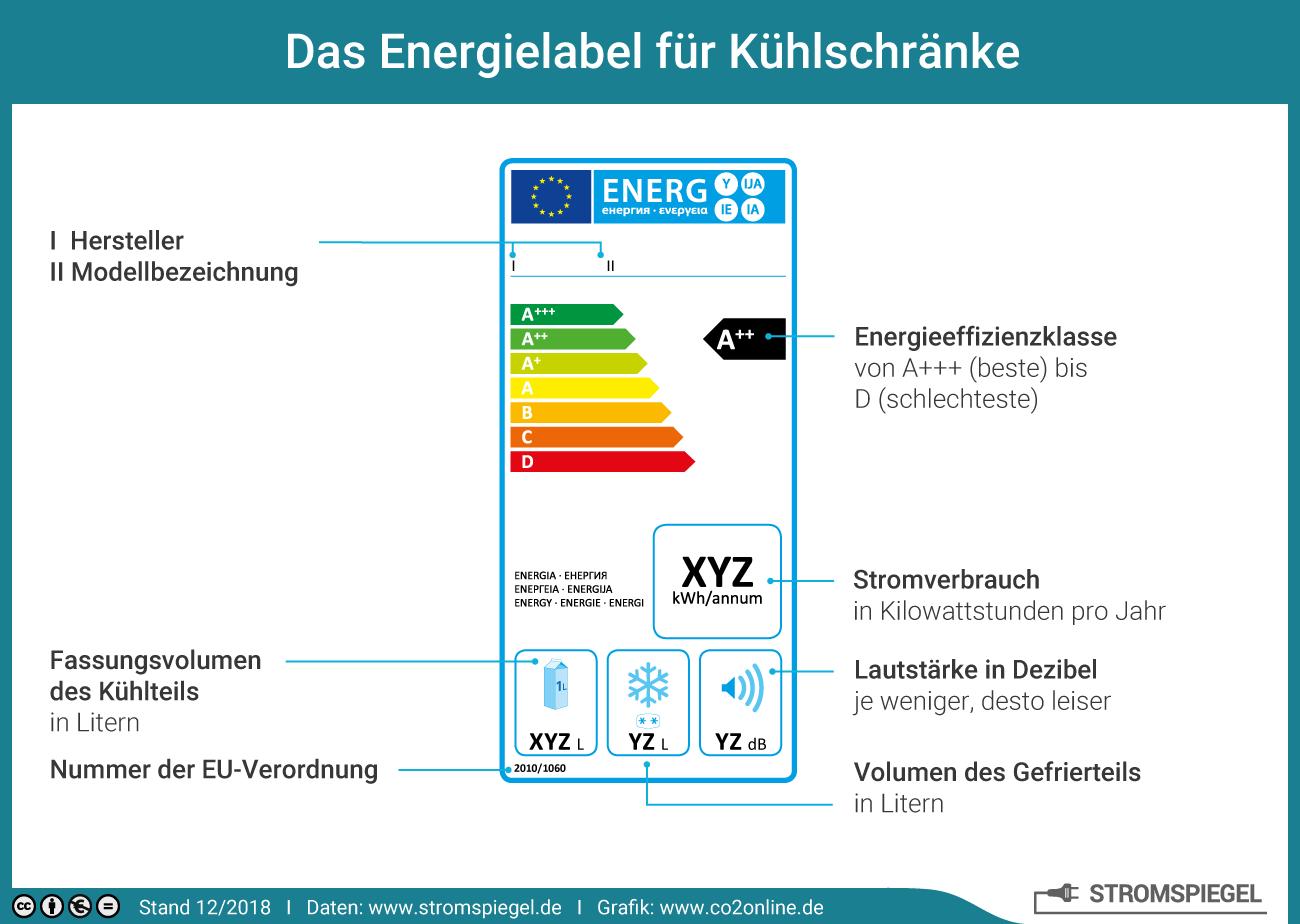 Stromverbrauch Elektrogeräte