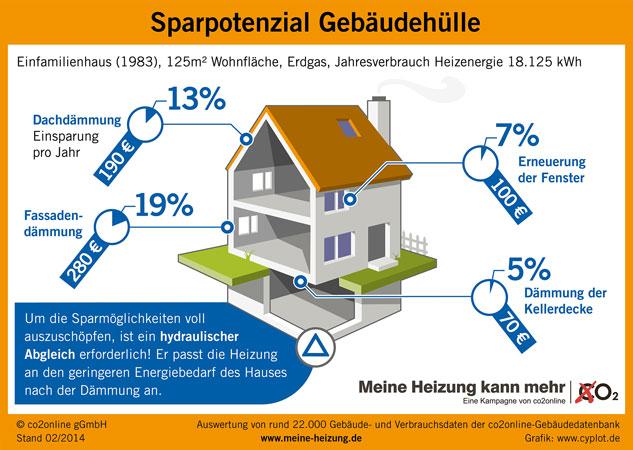 Die Infografik von co2online zeigt, wie viel Heizenergie sich bei den unterschiedlichen Wärmedämmmaßnahmen einsparen lässt. Angaben in Prozent und Euro.