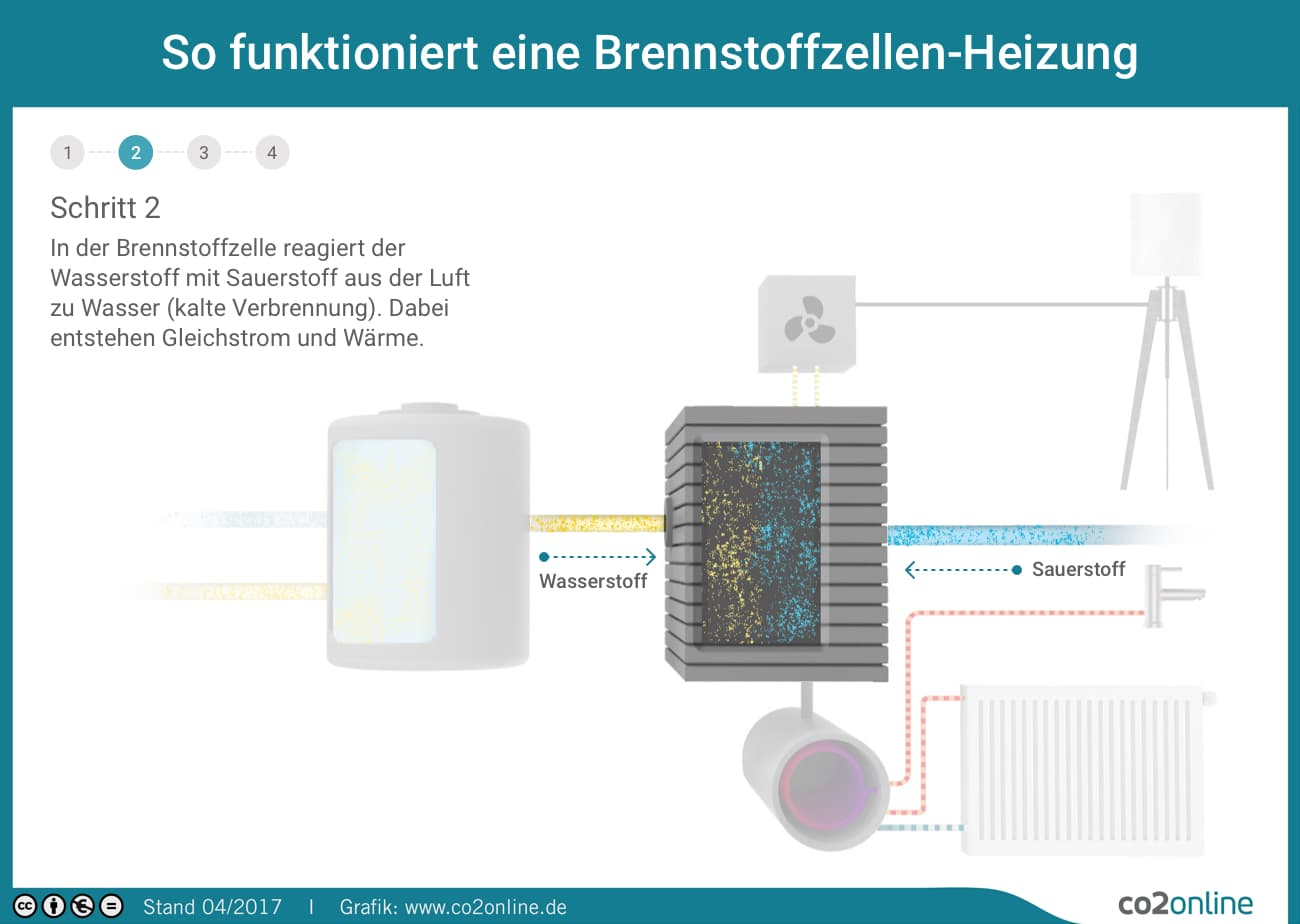 Schön Zweidrahtthermostat Nur Heizen Bilder - Elektrische Schaltplan ...