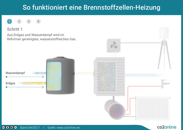 Brennstoffzellen-Heizung: Das unabhängige Infoportal | co2online
