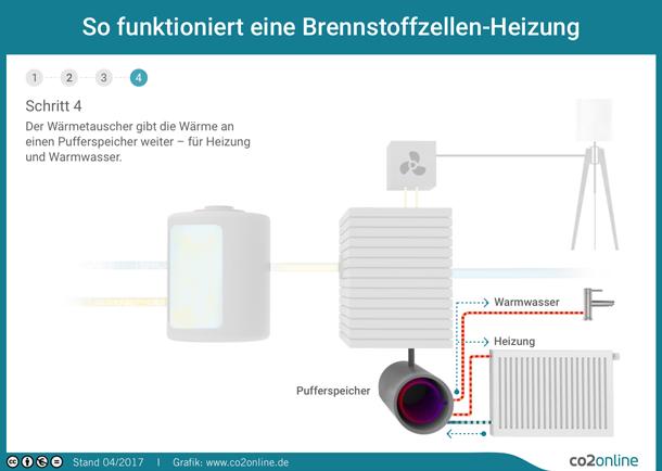 Großzügig Heizsystem Teile Bilder - Elektrische ...