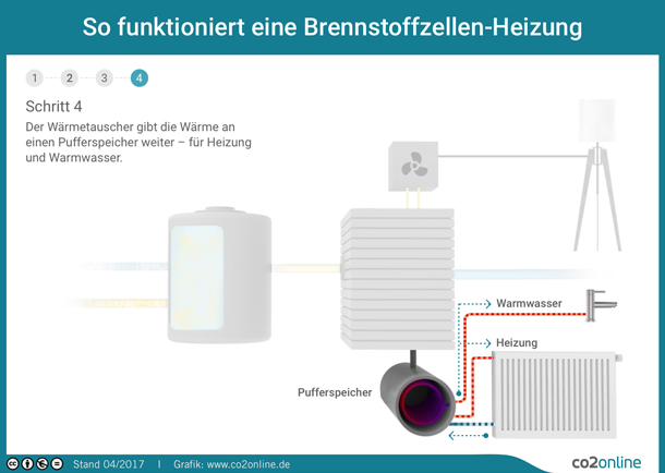 brennstoffzellen heizung technik funktionsweise erkl rt co2online. Black Bedroom Furniture Sets. Home Design Ideas